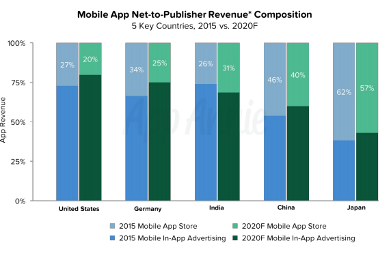 mobile-app-net-publisher-revenue