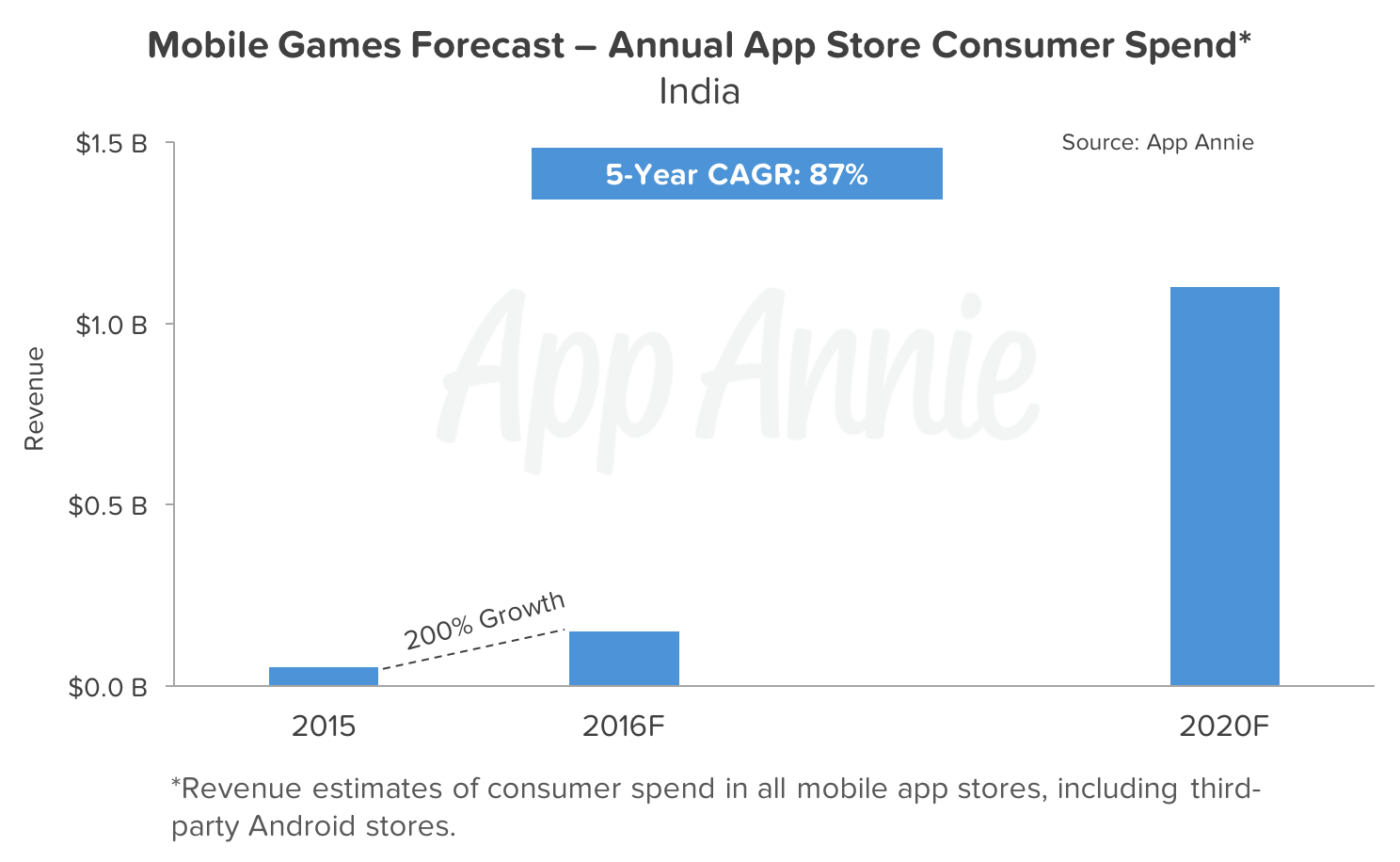forecast-mobile-games-annual-app-store-consumer-spend-india