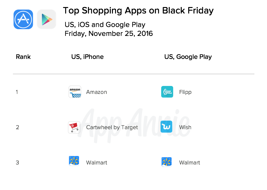 top-downloads-retail-apps