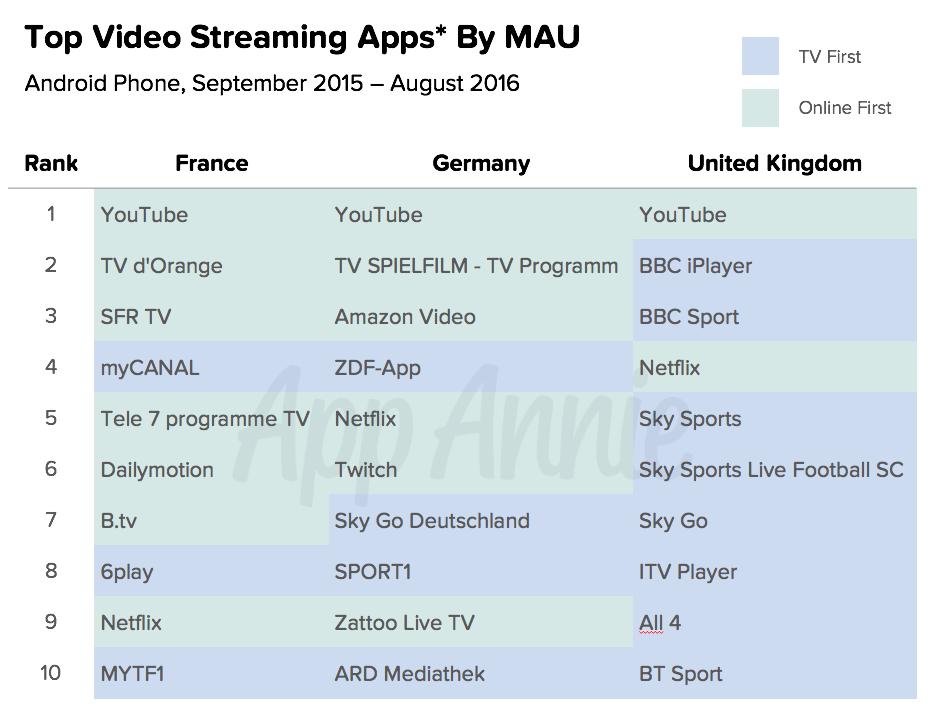 top-video-streaming-apps-mau-europe