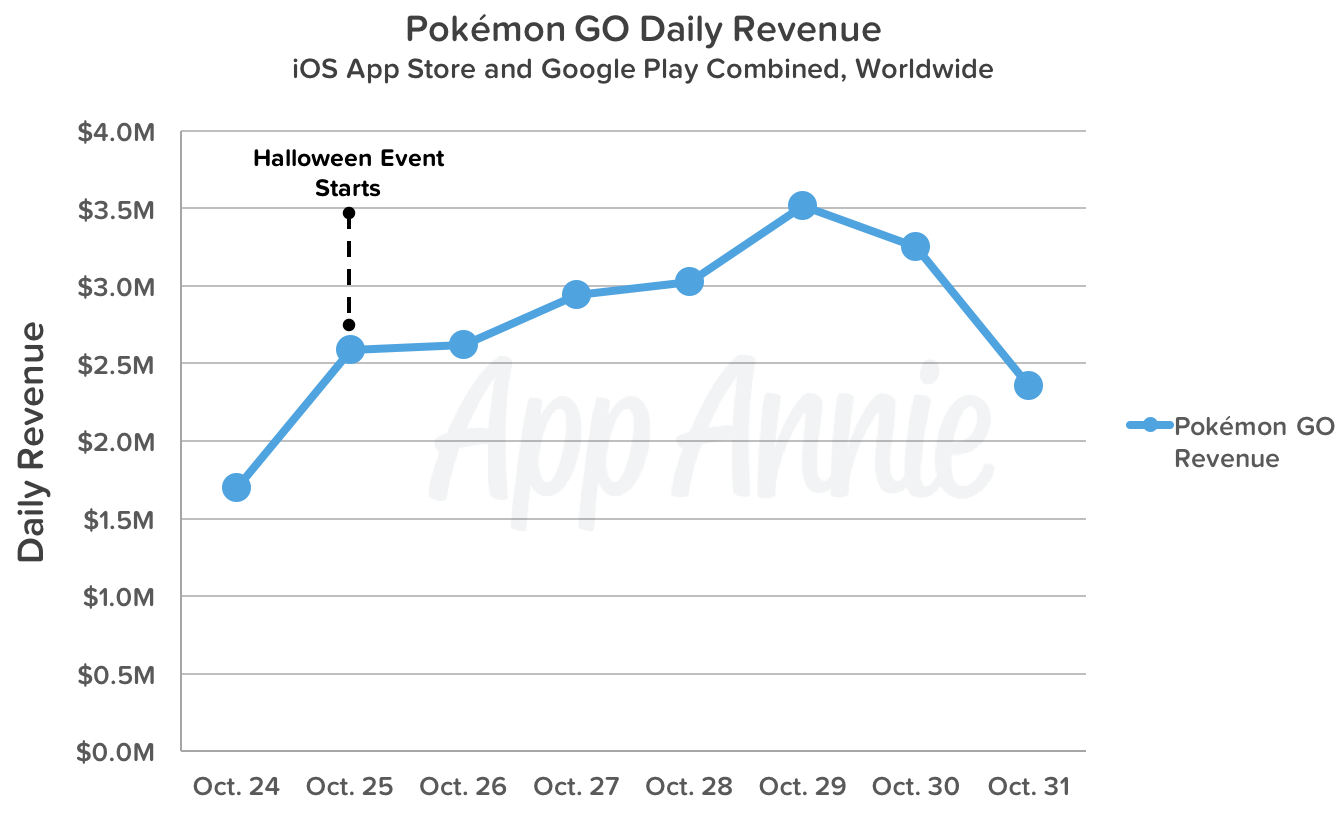 pokemon-go-daily-revenue-halloween