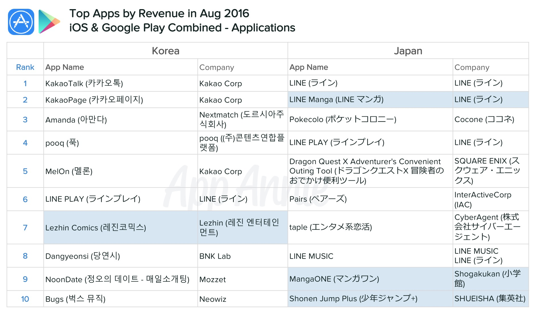 top-apps-revenue-august-2016-ios-google-play-combined