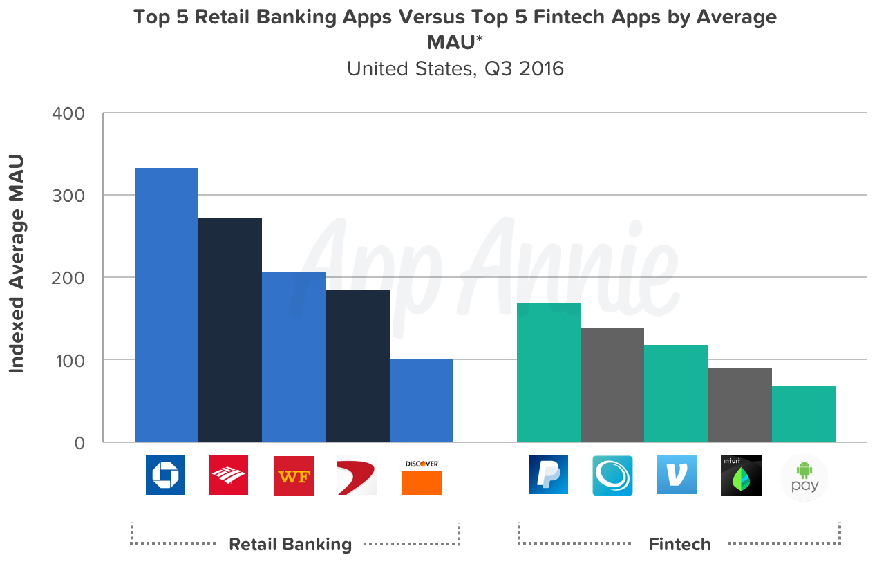 top-five-retail-banking-app-top-five-fintech-apps-average-mau