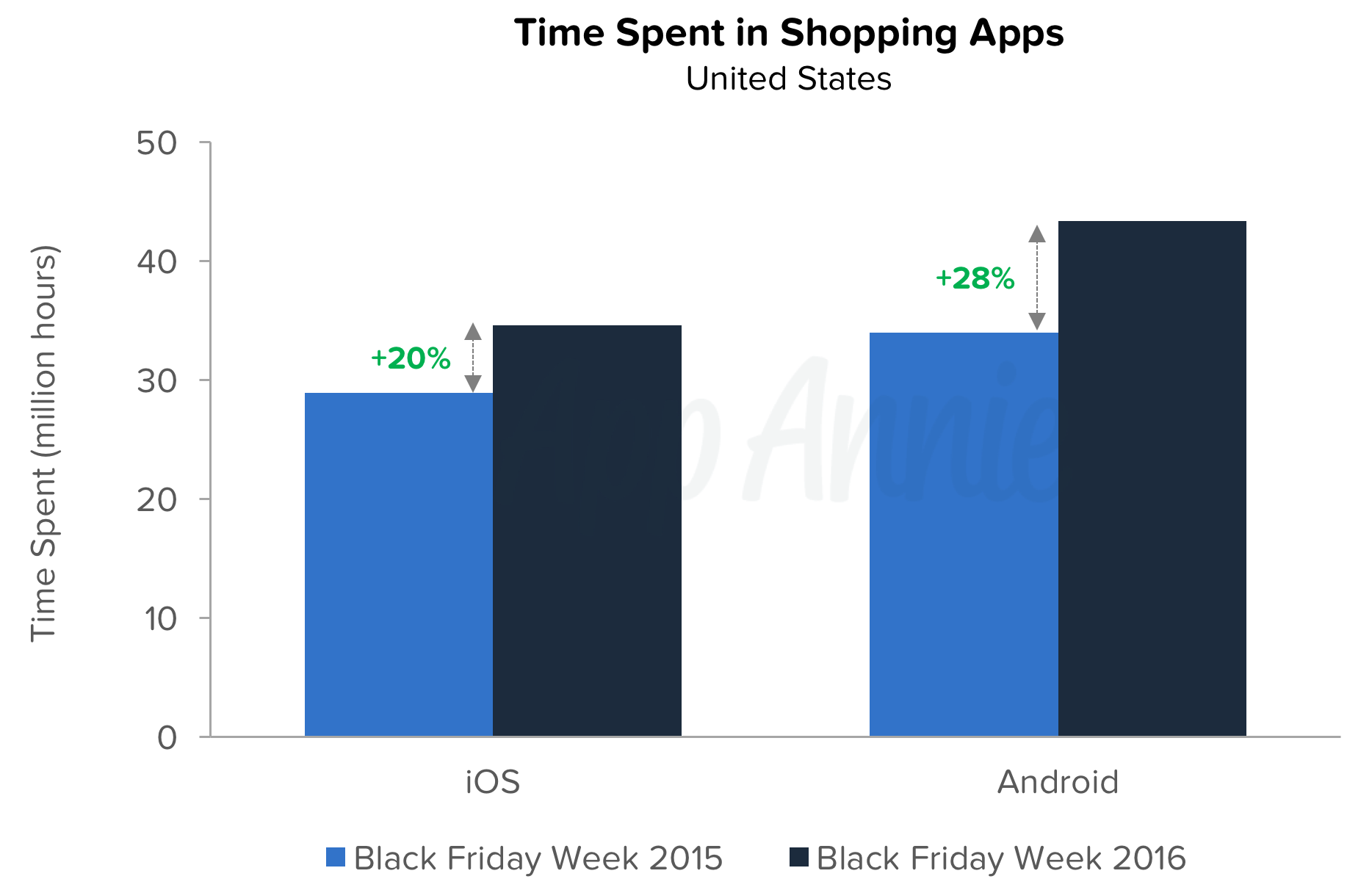 time-spent-shopping-apps-ios-andrid-black-friday