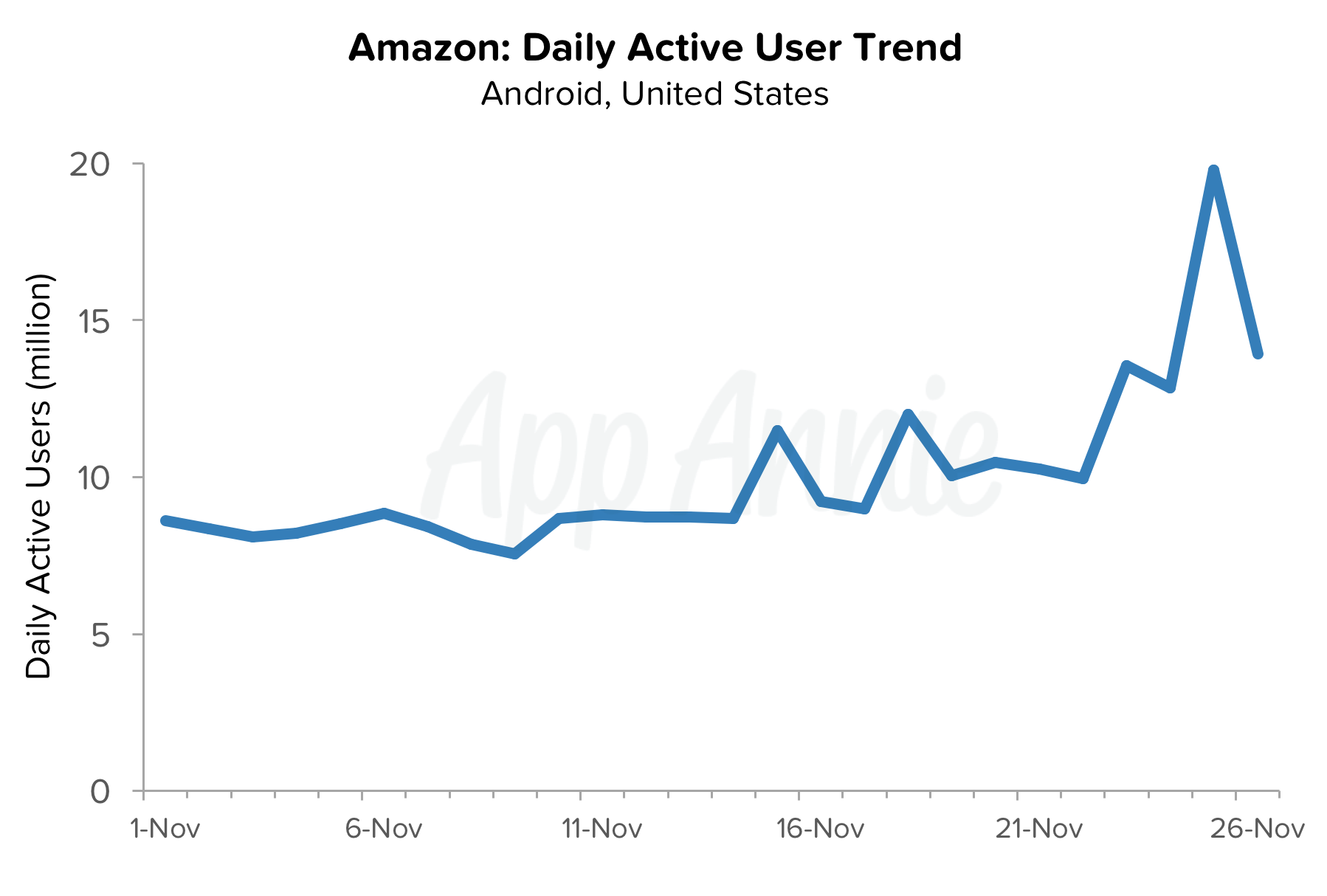 amazon-daily-active-user-trend-app-black-friday