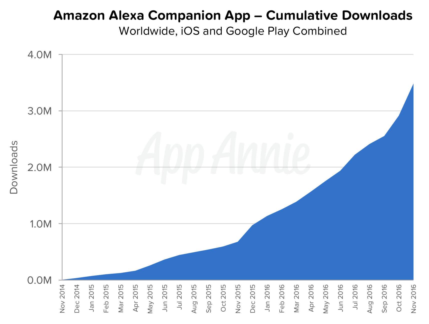 amazon-alexa-companion-app-downloads