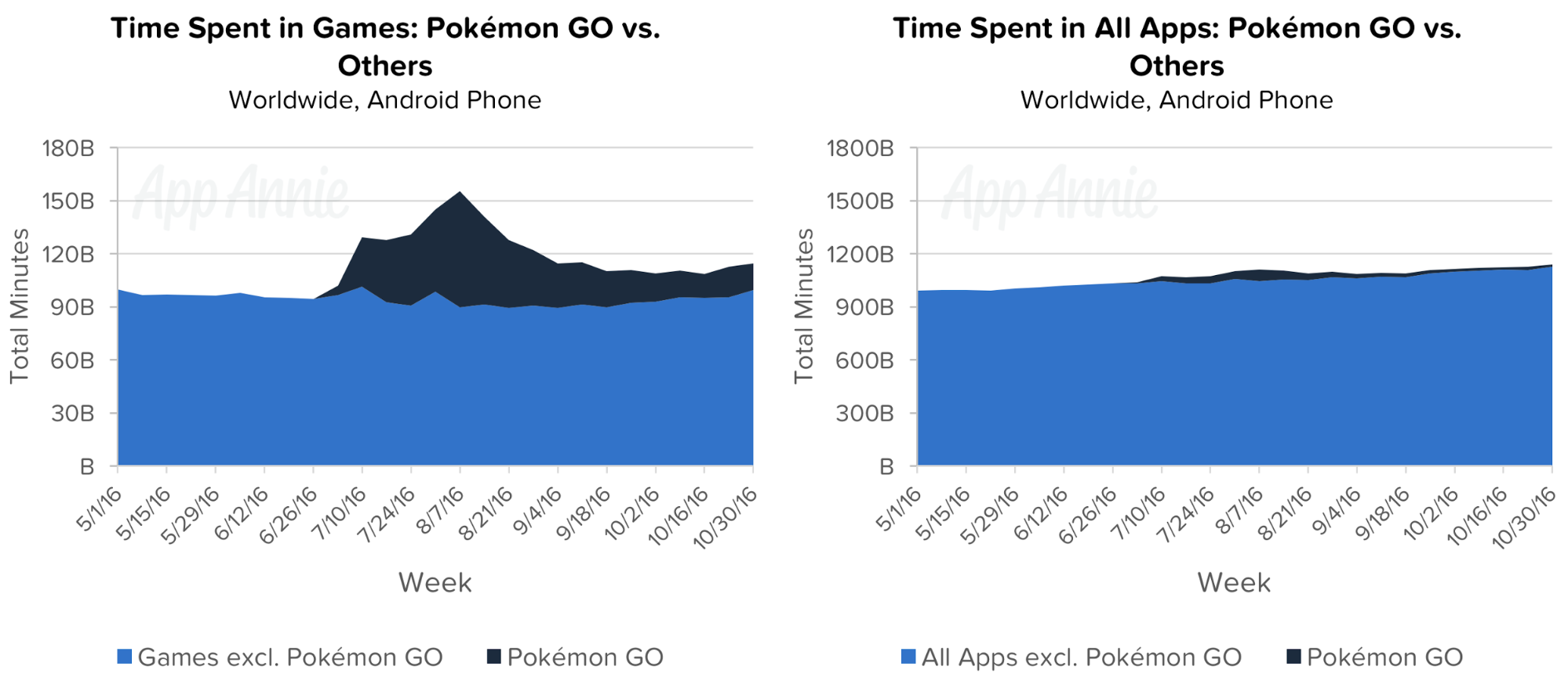 app economy, mobile app growth statistics