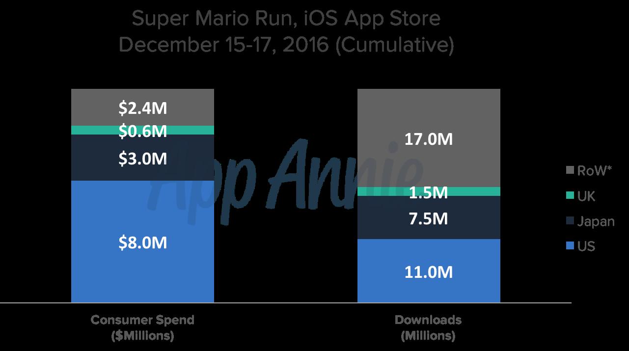 Super Mario Run Generates $14M in First Three Days | App