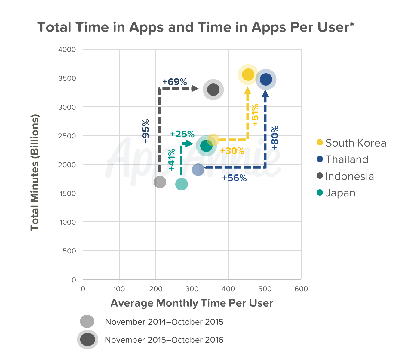 total-time-apps-per-user-minutes-asia