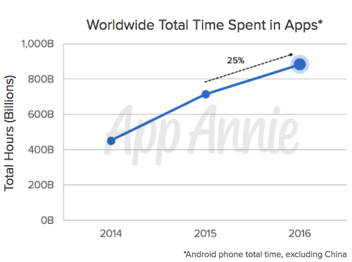 worldwide time spent in apps 2016