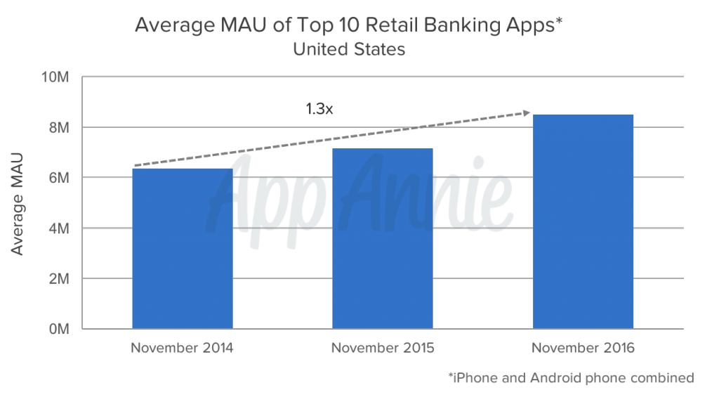 Top Retail Banks by MAU in the US