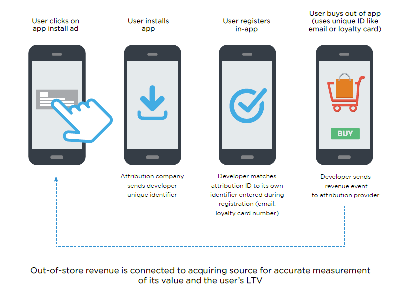 revenue-accurate-measurement-ltv