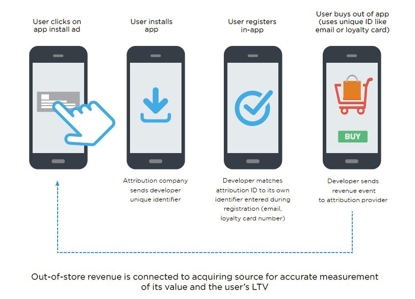 revenue-accurate-measurement-ltv