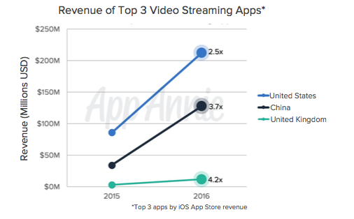 revenue-top-3-video-streaming-apps