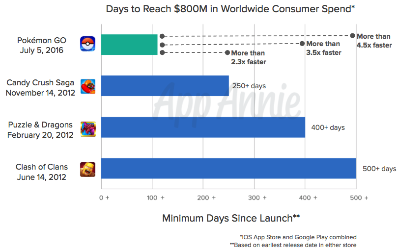 Gaming apps revenue continues to dominate the app stores