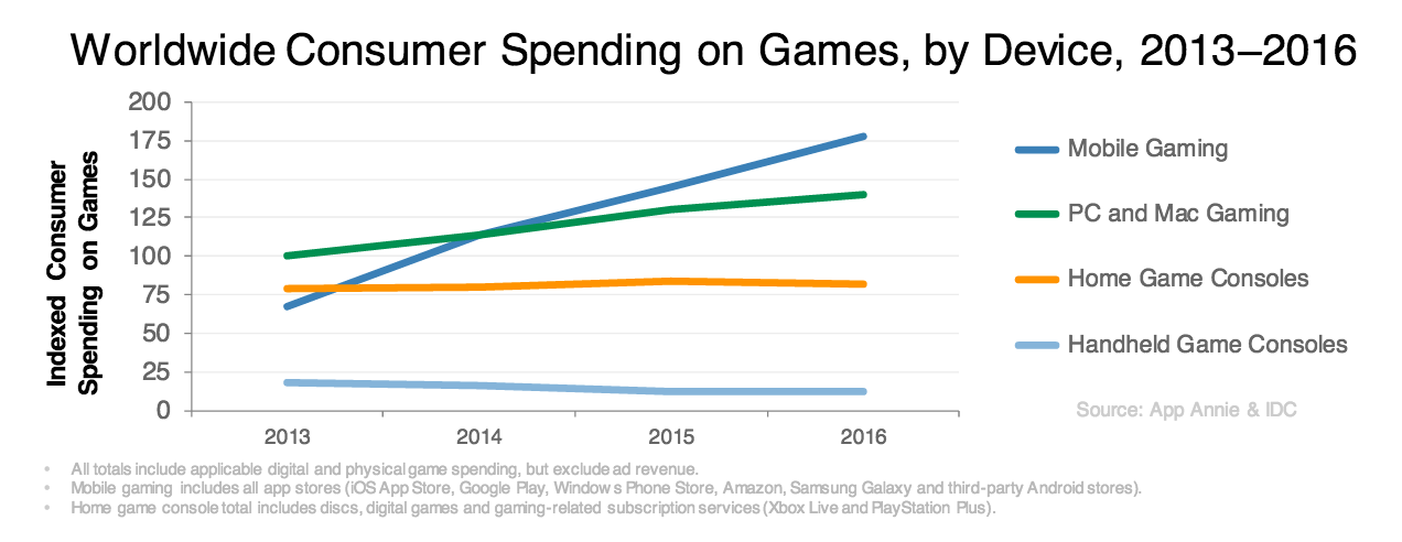 worldwide-consumer-spend-games-device