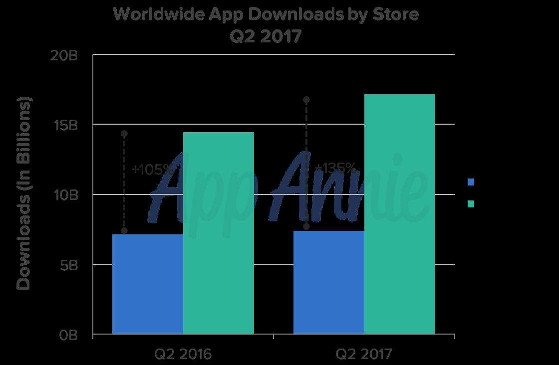 Global App Downloads Soar Q2 2017 Recap