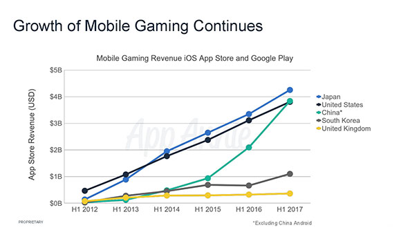 Global App Gaming Focus: Top Takeaways From Casual Connect