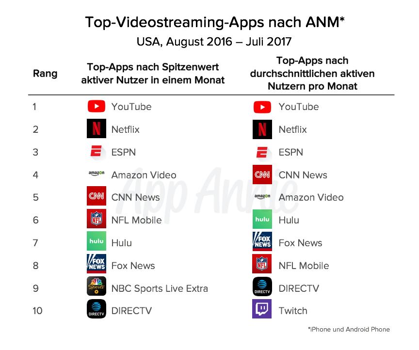 Video-Streaming-Apps: Die wahren Emmy-Sieger - App Annie Content