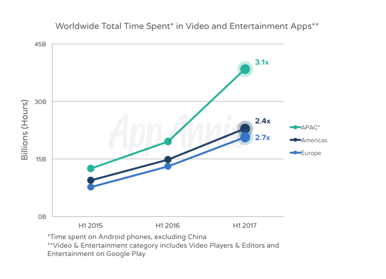 Report: Half of Video Views on Mobile Come From Asia-Pacific
