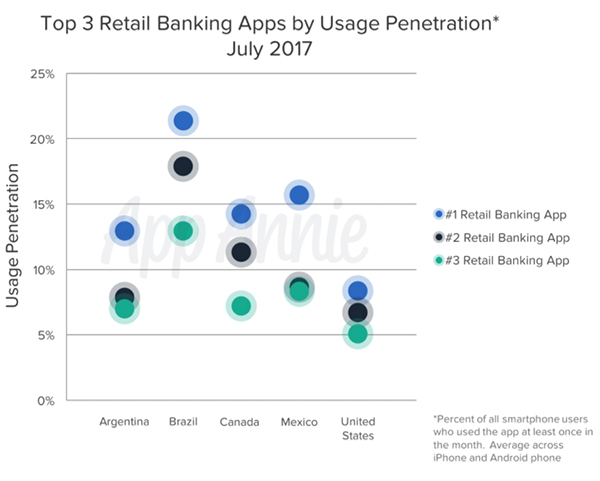 Mobile Banking Snapshot: Top Performing Apps in North and