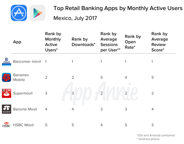 Mobile Banking Snapshot: Top Performing Apps in North and South