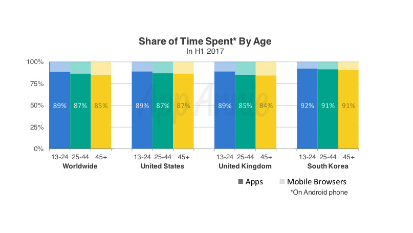 App Advantages Over Mobile Browsers: The Engagement Factor