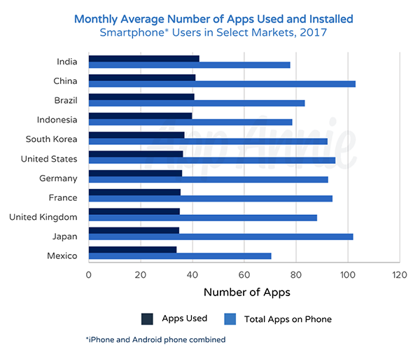the average smartphone user accessed close to 40 apps per month in
