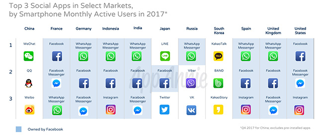 Over 2 Billion People Use 1 of the Top 5 Social Apps Each