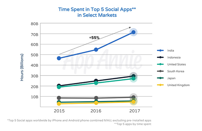 Social Media Apps Used in Countries 2017