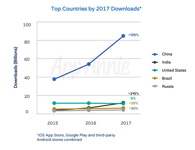 Countries With the Most App Downloads 2017