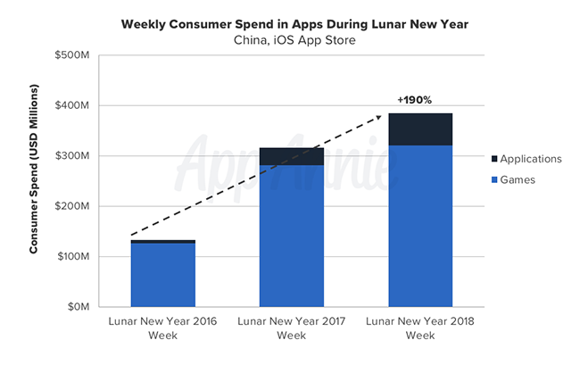 Weekly Consumer Spend Apps Lunar New Year China