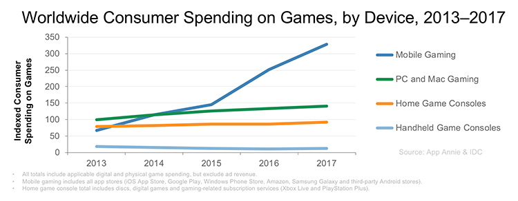 Mobile Gaming Extends Its Lead: Gaming Spotlight 2017 Review