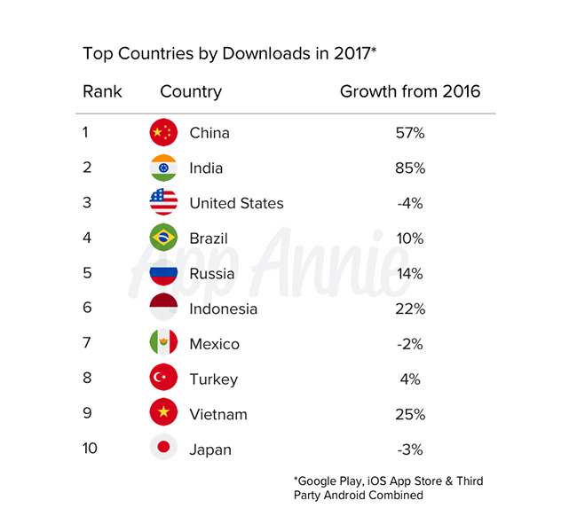 Top Countries By Download Apps