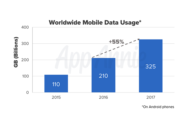 Worldwide Mobile Data Usage