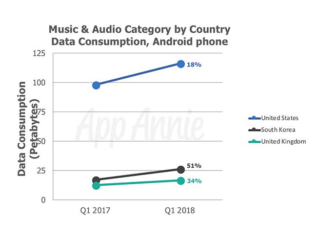 Music Apps Streaming Data Consumption