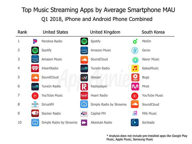 Top Streaming Apps