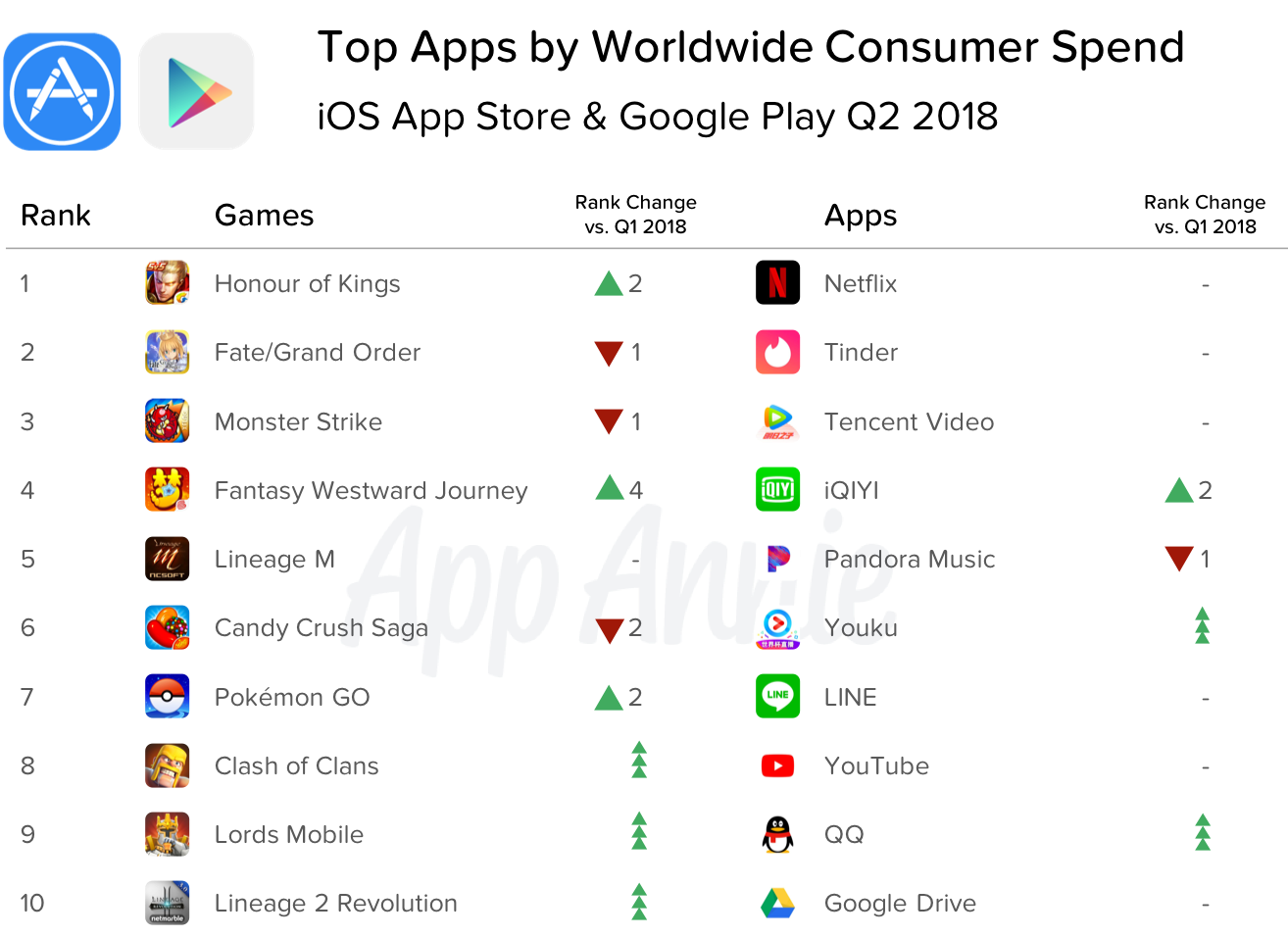 Global App Downloads Grew 15% and Consumer Spend 20% in Q2