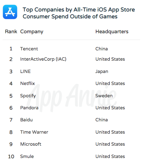 The Most Successful Companies of All Time on iOS | App Annie