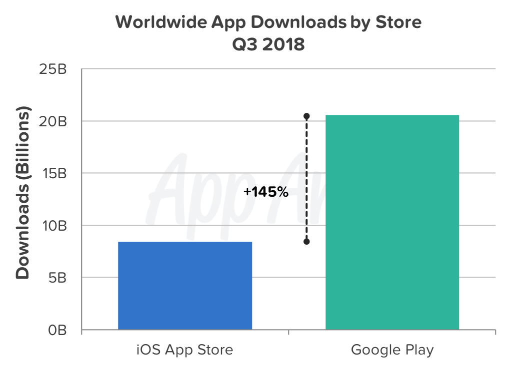 Q3 2018 Was the Most Lucrative Quarter Yet for the App Stores | App