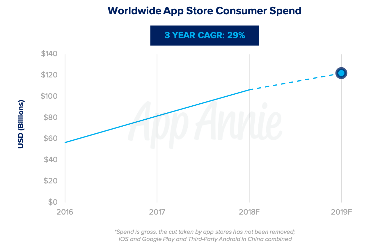 2019 in Mobile: 5 Things You Need to Know | App Annie Blog