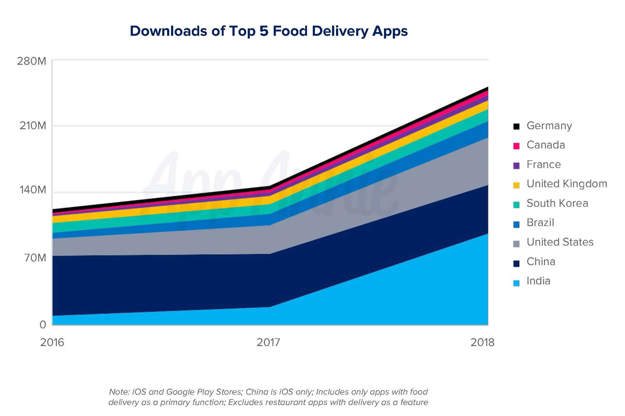 Food And Mobile Delivery And Beyond In 2019 App Annie Blog