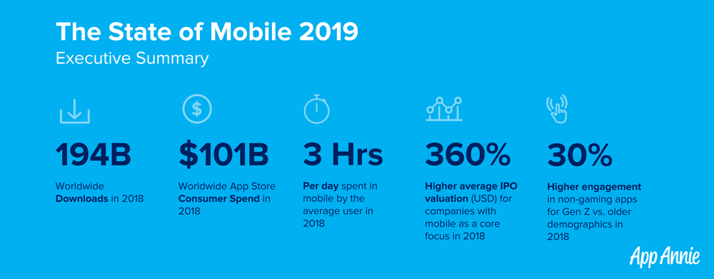 The State of Mobile in 2019 – The Most Important Trends to