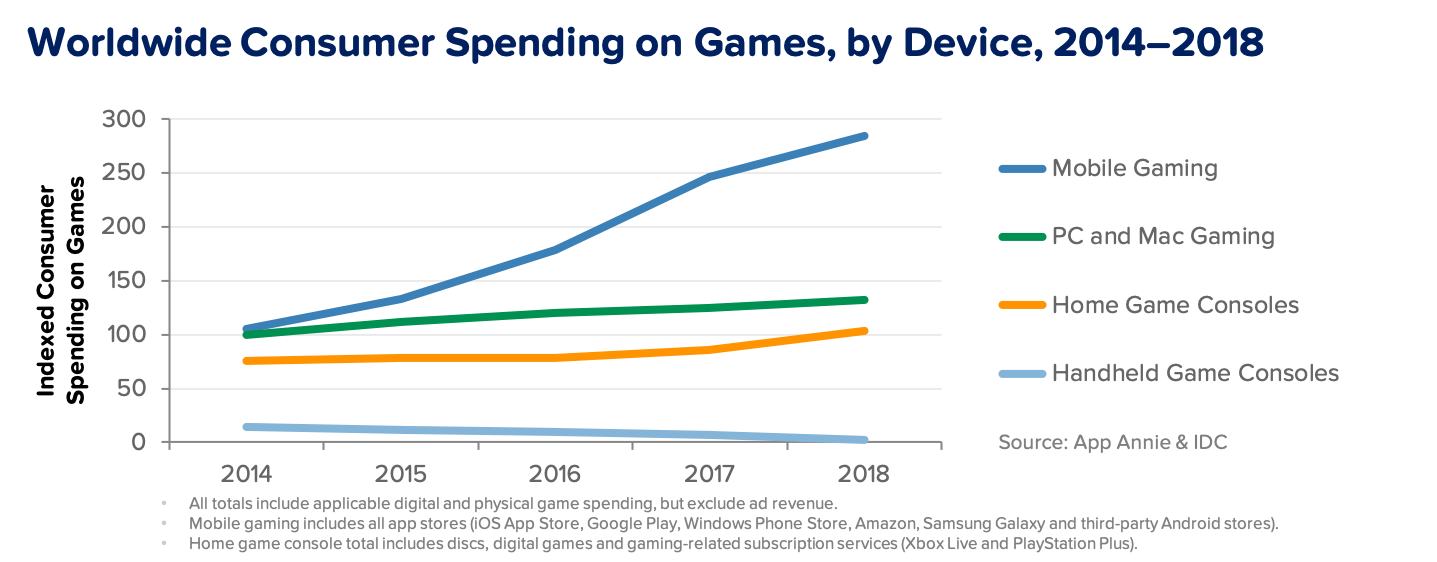 Mobile Gaming Is In a League of Its Own: Gaming Spotlight