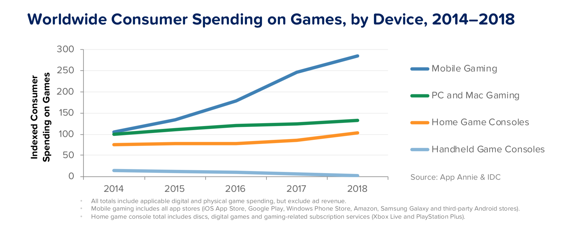 Mobile Minute: Subscriptions - The Next Wave in Gaming