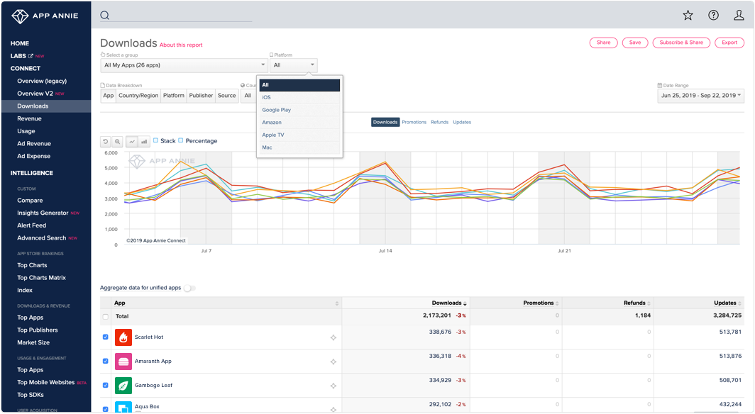 App Annie - The App Analytics and App Data Industry Standard