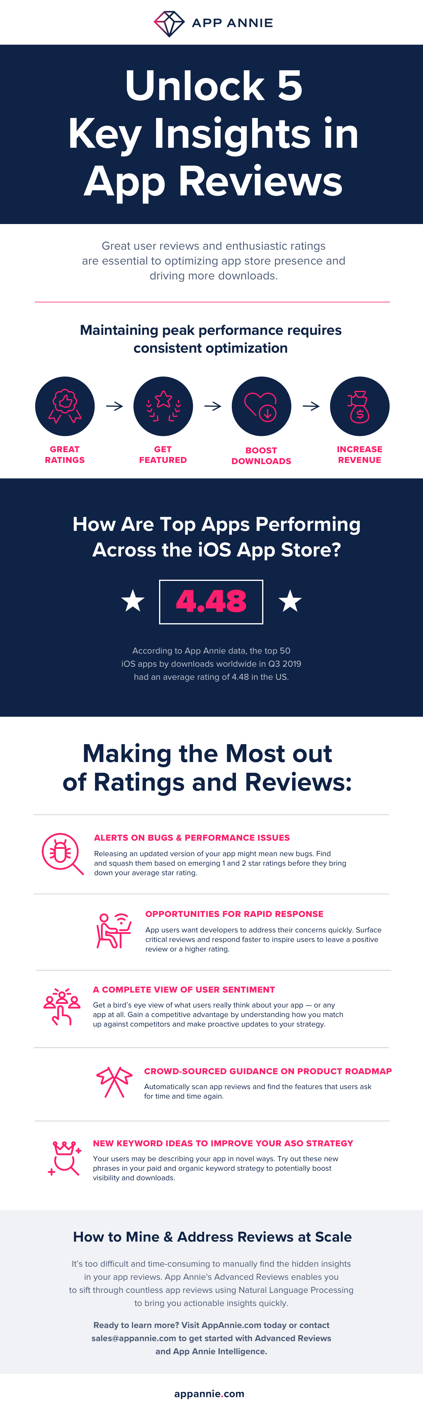 App Annie's Advanced Reviews infographic