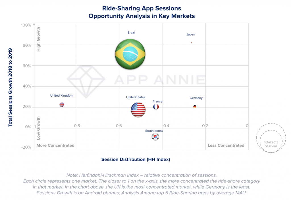 Ride-Sharing Market Opportunity Analysis