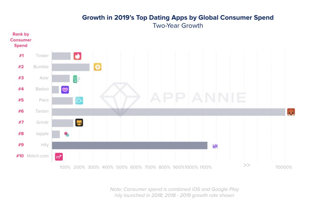 dating app i annelund