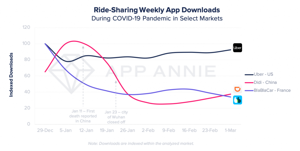 ridesharing apps downloads didi in china, blablacar in france and Uber in the US during coronavirus
